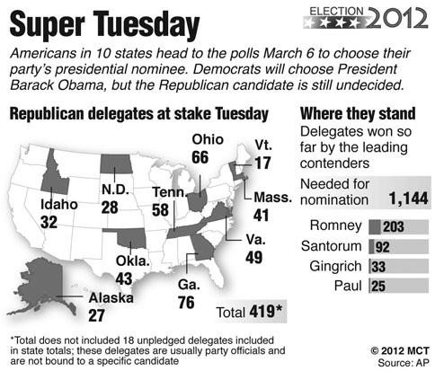 Predicting the Super Tuesday results