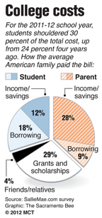 How families pay for college