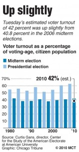 voter turnout in the united states gans curtis