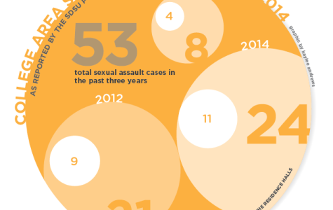 Data shows most on-campus sexual assaults occur in dorms