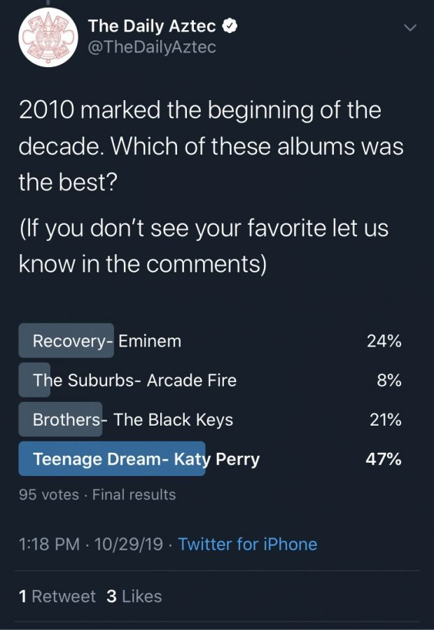 The Daily Aztec twitter posted polls to see what their followers thought about select albums.