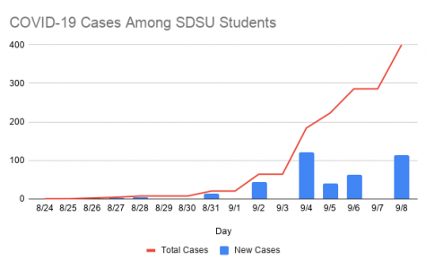 This graph shows the number of confirmed/probable COVID-19 cases among SDSU student.