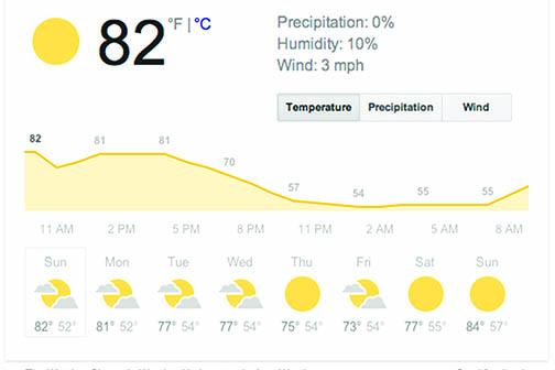 It's (unfortunately) always sunny in San Diego