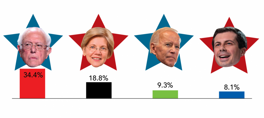 Respondents+were+asked+to+select+one+or+more+Democratic+presidential+candidates+they+think+should+win+the+nomination.+Businessman+Andrew+Yang+was+voted+as+third+place+but+was+omitted+from+the+graphic+as+his+campaign+is+since+suspended.