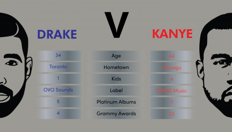 Drake and Kanyes public rivalry has prompted many fans to compare the twos historical stats.